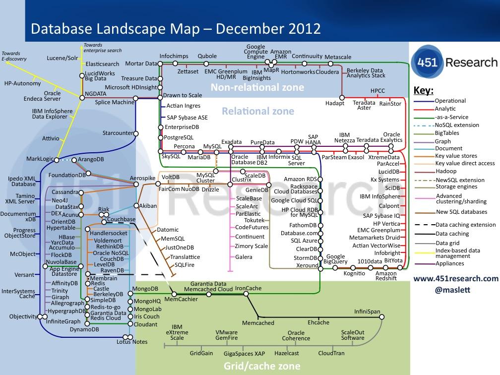 数据库路线图